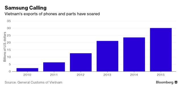 Kim ngạch xuất khẩu điện thoại và các mặt hàng điện tử của Việt Nam tăng mạnh trong những năm qua.