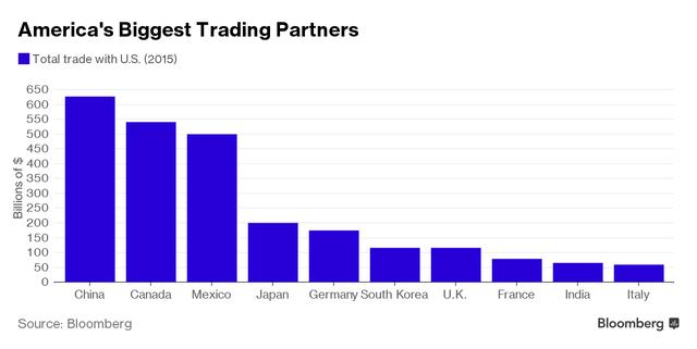 Những đối tác thương mại lớn nhất của Trung Quốc. Nguồn: Bloomberg