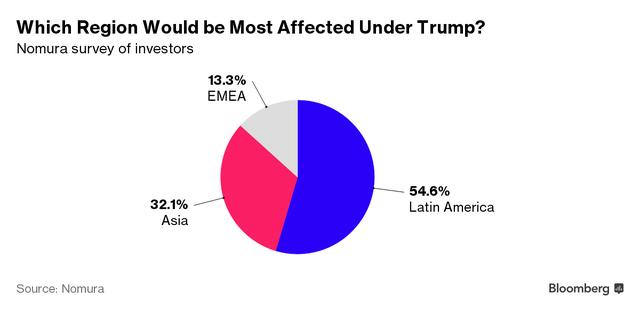 Khu vực nào sẽ bị ảnh hưởng nhiều nhất khi Trump làm Tổng thống? (Nguồn: Bloomberg)