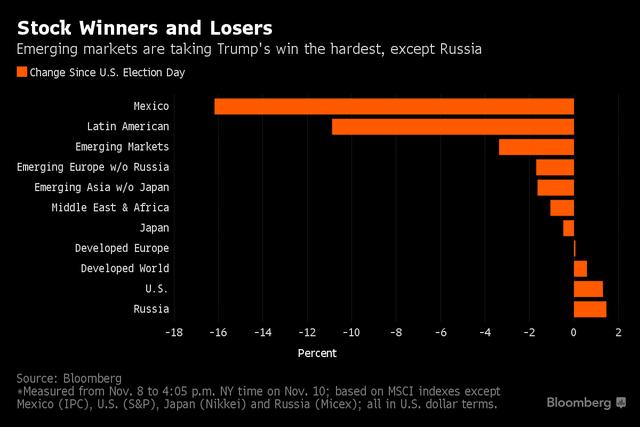 Diễn biến của các thị trường kể từ khi Trump chiến thắng. Các thị trường mới nổi thiệt hại nặng nhất (trừ Nga). Nguồn: Bloomberg