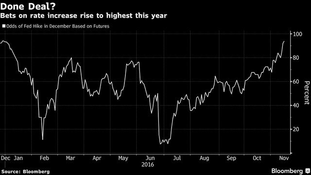 Khả năng Fed sẽ tăng lãi suất vào cuối năm đã lên đến gần 100%