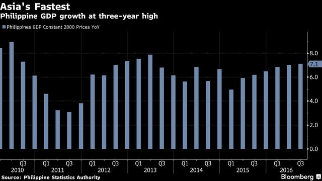 Tốc độ tăng trưởng GDP tăng mạnh nhất 3 năm.