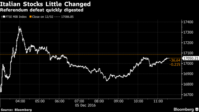 Thậm chí đến thị trường tồi tệ nhất thế giới cũng chỉ biến động 0,2% trong phiên giao dịch ngày 5/12.