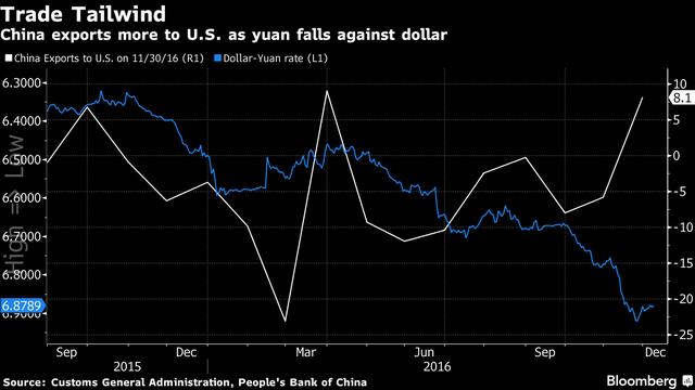 Xuất khẩu của Trung Quốc vào Mỹ tăng khi tỷ giá USD/Nhân dân tệ đi xuống
