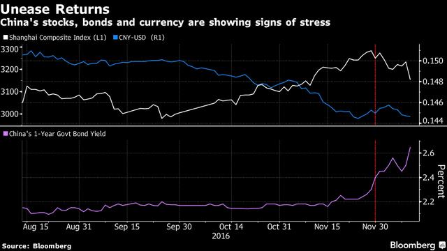 Chỉ số Shanghai Composite và đồng nhân dân tệ đồng loạt giảm, trong khi lợi suất trái phiếu kỳ hạn 1 năm tăng vọt. Nguồn: Bloomberg.