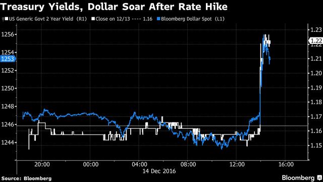 Lợi suất trái phiếu Mỹ kỳ hạn 2 năm và chỉ số Bloomberg Dollar Spot đều tăng vọt. Nguồn: Bloomberg.