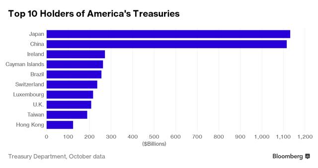 Top 10 quốc gia và vùng lãnh thổ nắm giữ nhiều trái phiếu kho bạc Mỹ nhất. Nguồn: Bloomberg.