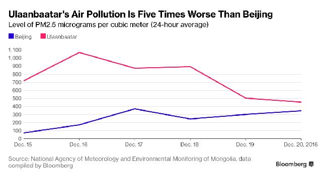 Mức độ ô nhiễm của thủ đô Mông Cổ gấp 5 lần Bắc Kinh.