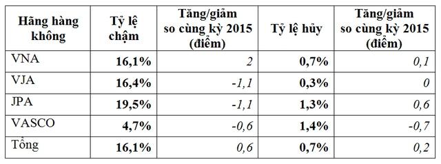 Tỷ lệ chuyến bay bị chậm, hủy của các hãng hàng không nội địa (Cục Hàng không VN)