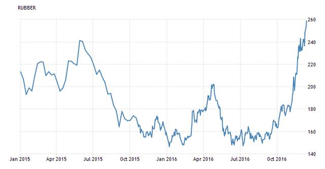 Giá cao su thế giới hồi phục mạnh trong những tháng cuối năm 2016