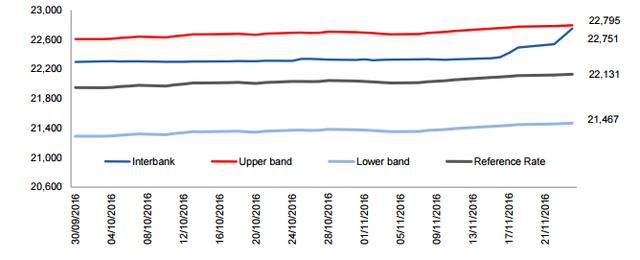 Tỷ giá USD/VND. Nguồn: Bloomberg.