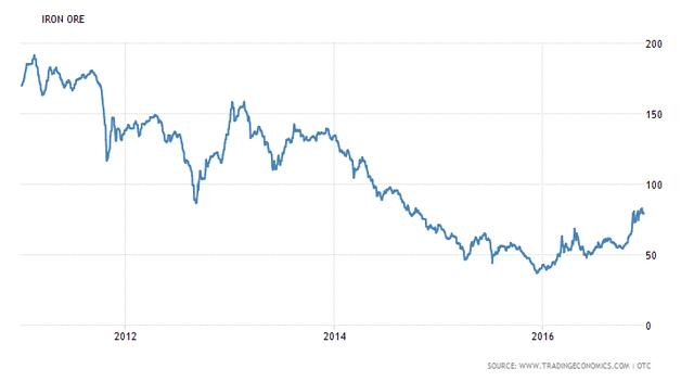 Giá quặng sắt hồi phục sau quãng thời gian dài giảm sâu