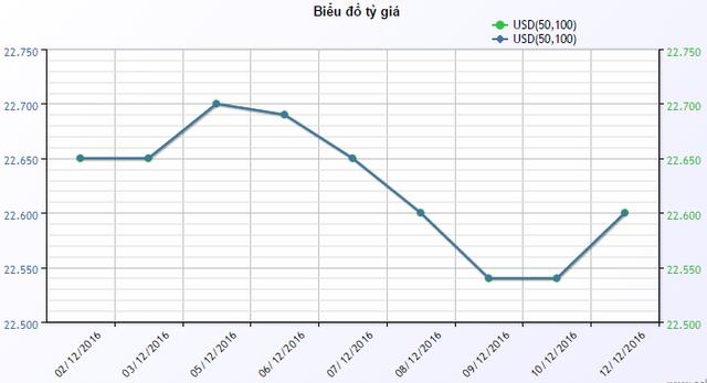 0Diễn biến giá đồng USD mua vào tại ACB từ đầu tháng đến nay.