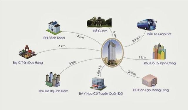 Dự án cách ngã tư Nguyễn Xiển và Nguyễn Trãi khoảng 1km, tiếp giáp KĐT mới Linh Đàm, đối diện với dự án Khu đô thị The Manor Central Park -Bitexco và Công viên Chu Văn An rộng 200ha.