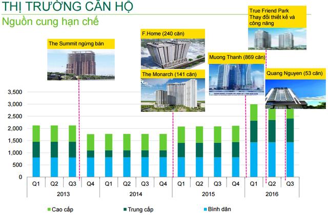 Số lượng các căn hộ gia nhập thị trường trong năm 2016 rất khiêm tốn.