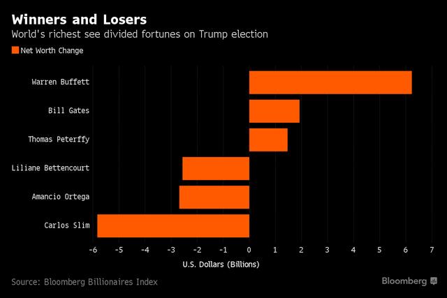 Những tỷ phú được nhiều và mất tiền nhất sau khi Donald Trump đắc cử. Ảnh: Bloomberg