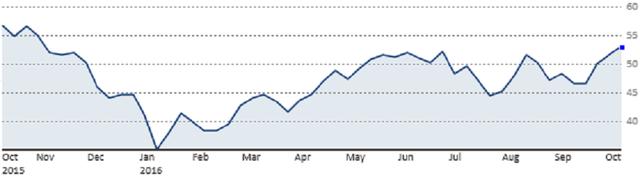 Diễn biến giá dầu Brent trong vòng 1 năm qua (Nguồn: CNBC)