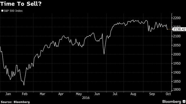Diễn biến chỉ số S&P 500 từ đầu năm tới nay