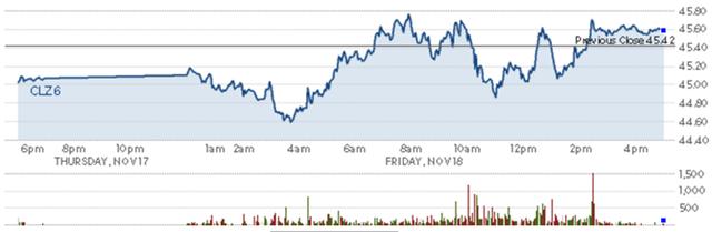 Diễn biến giá dầu thô Mỹ trong phiên. Nguồn: CNBC