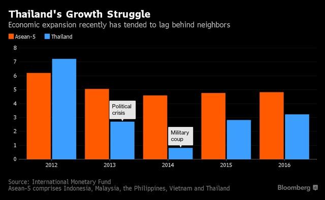 Tăng trưởng kinh tế Thái Lan thấp hơn so với các nước láng giềng trong khu vực (%)