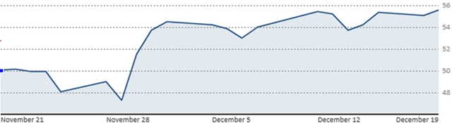 Diễn biến giá dầu Brent trong 1 tháng qua (Nguồn: CNBC)