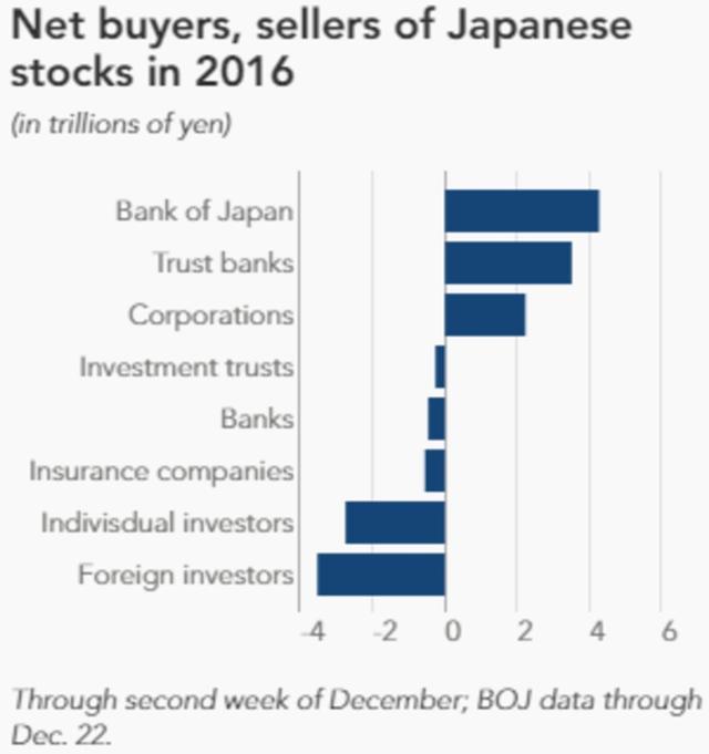 Giá trị mua, bán ròng của các nhà đầu tư trên thị trường chứng khoán Nhật Bản (đơn vị: nghìn tỷ Yên)