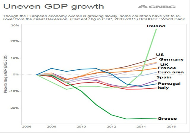Tăng trưởng GDP của một số quốc gia châu Âu giai đoạn 2007-2015