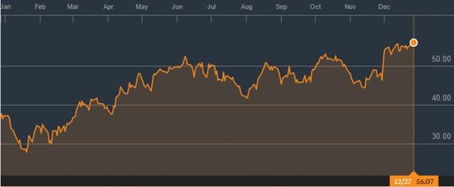 Diễn biến giá dầu Brent trong 1 năm qua (Nguồn: Bloomberg)