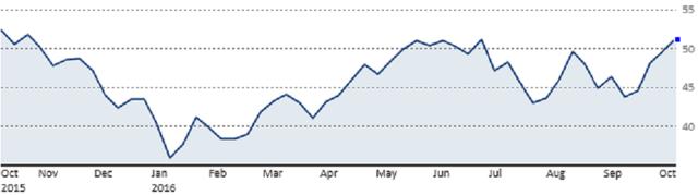 Diễn biến giá dầu WTI trong vòng 1 năm qua (Nguồn: CNBC)