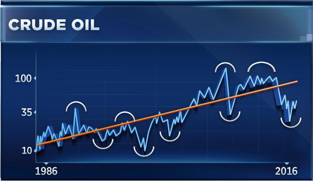 Diễn biến giá dầu giai đoạn 1986-2016