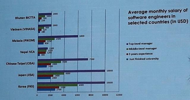 Chi phí nhân công thấp khiến nguồn nhân lực IT Việt Nam hấp dẫn nhiều doanh nghiệp Nhật. Nguồn: Vinasa