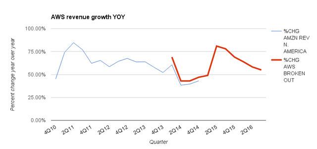 Tốc độ tăng trưởng của AWS đã giảm.