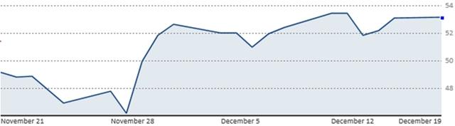 Diễn biến giá dầu WTI trong 1 tháng qua (Nguồn: CNBC)