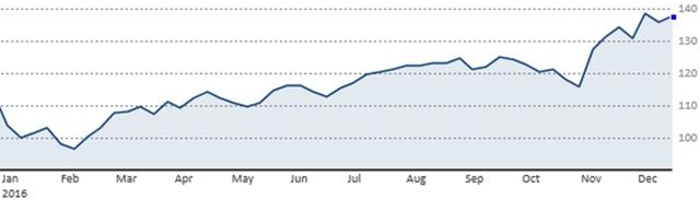 Diễn biến chỉ số quỹ ETF iShares Russell 2000 từ đầu năm tới nay (Nguồn: CNBC)