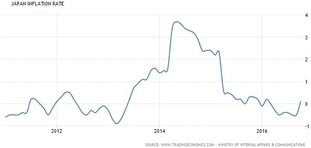 Diễn biến lạm phát của BOJ trong 5 năm qua