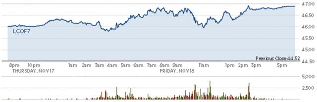 Diễn biến giá dầu thô Brent trong phiên. Nguồn: CNBC