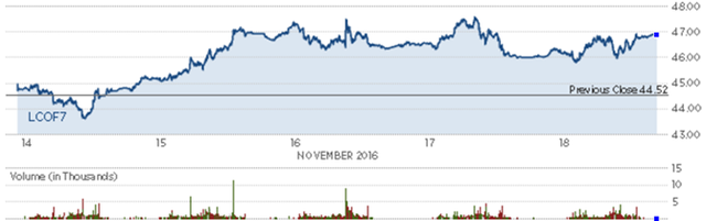 Diễn biến giá dầu thô Brent trong tuần. Nguồn: CNBC