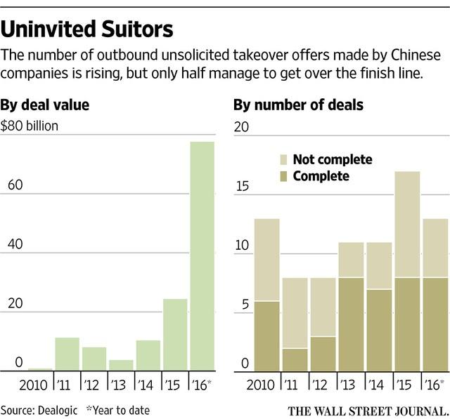 Không phải tất cả các thương vụ đấu thầu của Trung Quốc đều thành công.