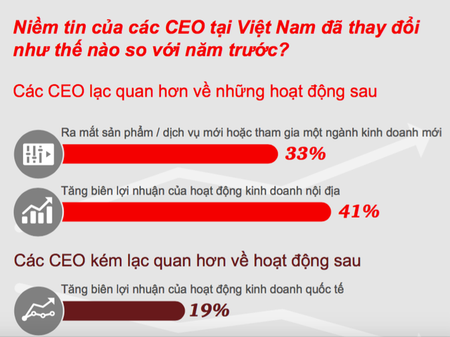 Nếu thực hiện được điều này, Việt Nam sẽ trở thành điểm đến vàng cho các nhà đầu tư ngoại - Ảnh 1.