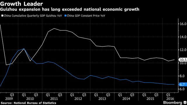 Tăng trưởng kinh tế bình quân của Quý Châu (đường màu trắng) so với mức tăng trưởng bình quân của Trung Quốc. Ảnh: Bloomberg