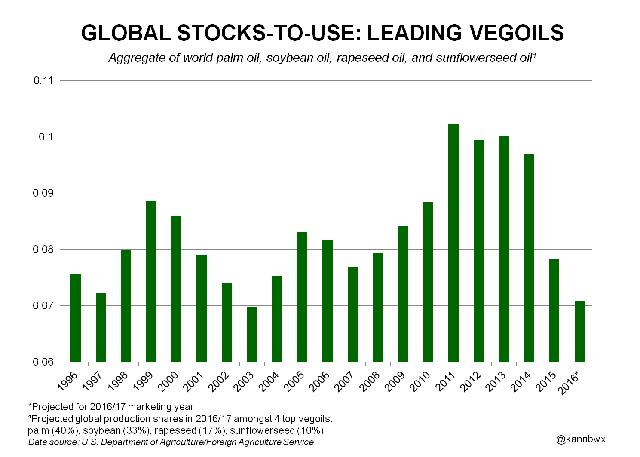 Tỷ lệ tồn trữ – sử dụng các loại dầu chủ chốt trên toàn cầu (từ niên vụ 1996/97)