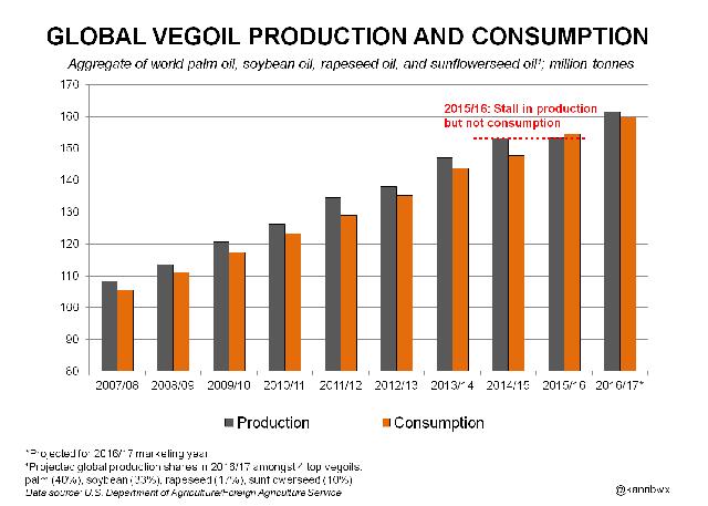 Sản lượng và tiêu thụ dầu thực vật thế giới (từ 2007 tới nay)