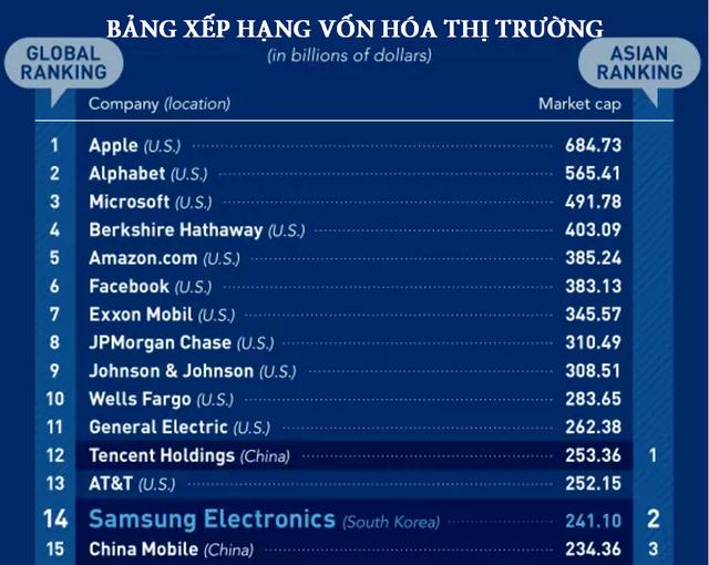 Xét về vốn hóa thị trường, Samsung đứng thứ 2 ở châu Á và đứng thứ 14 trên toàn cầu.