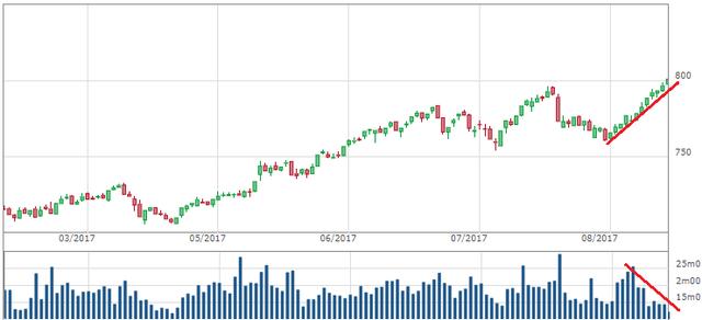 VnIndex tăng điểm có thanh khoản sụt giảm hàm chứa nhiều rủi ro