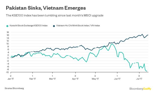 Kể từ ngày 21/6, thị trường Pakistan giảm điểm mạnh trong khi thị trường Việt Nam tăng điểm tốt. Nguồn: Bloomberg.