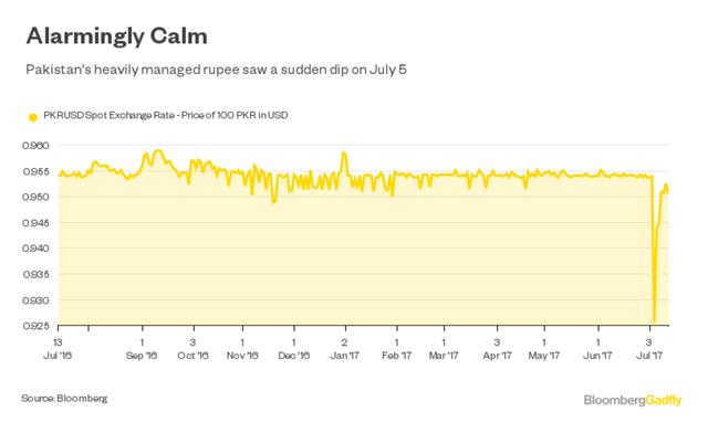 Đồng rupee của Pakistan giảm mạnh nhất 9 năm hôm 3/7. Nguồn: Bloomberg.