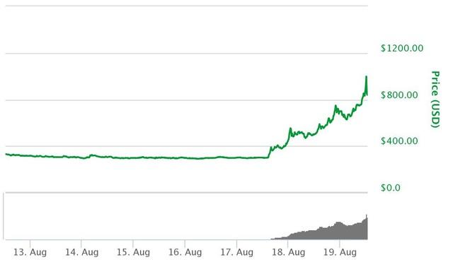 Giá bitcoin cash trong 7 ngày gần đây