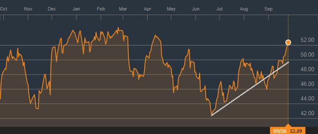 Giá dầu WTI lên cao nhất trong 5 tháng qua