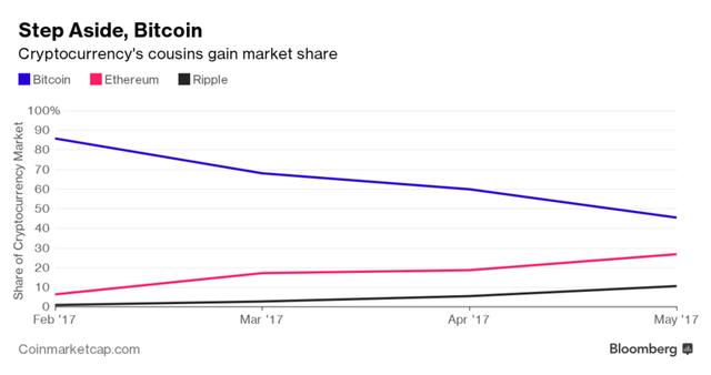 Trong khi thị phần của bitoin trong thị trường tiền ảo giảm mạnh thì ethereum và ripple đều tăng.