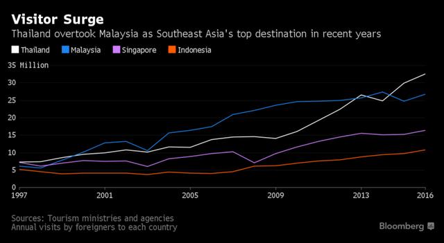 Thái Lan vượt Malaysia trở thành điểm đến hot số 1 ở Đông Nam Á trong những năm gần đây. Nguồn: Bloomberg.